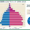 2018年12月31日時点での薬剤師人口ピラミッド